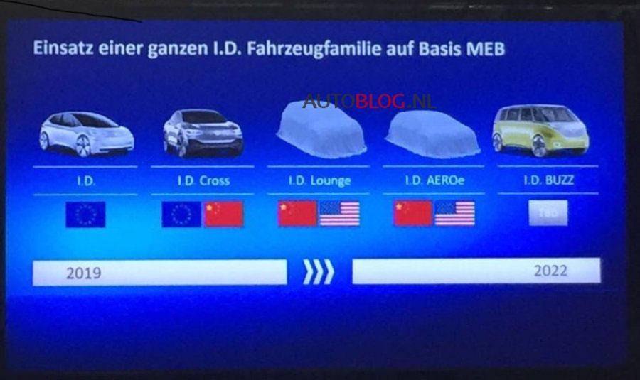 VW I.D. model line