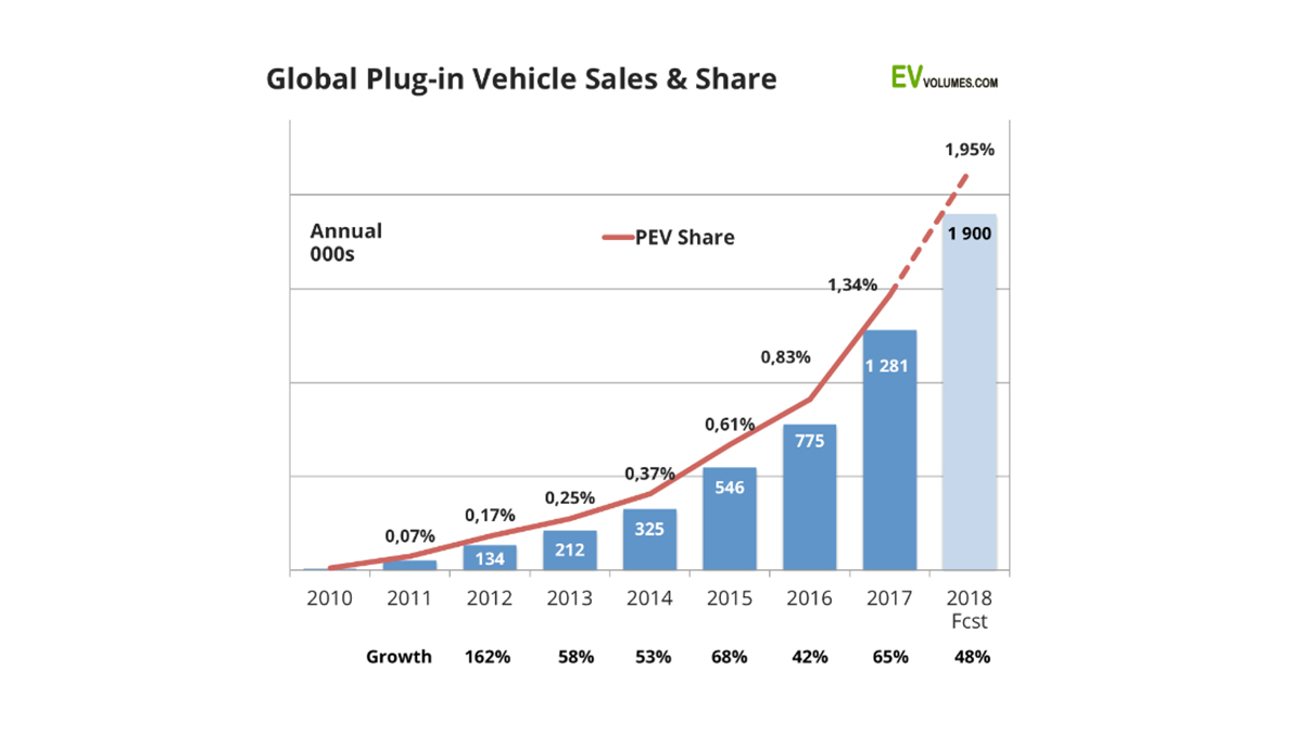 plug-in-sales-2018-q1