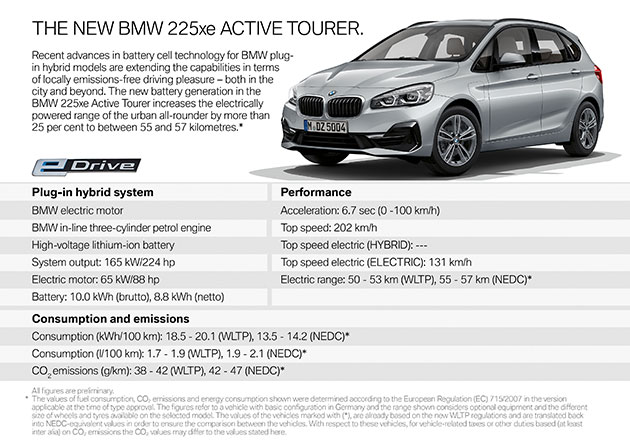 2019_BMW_225xe_Active_Tourer_specs